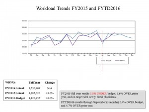 Workload Trends FY16 for newsletter_002